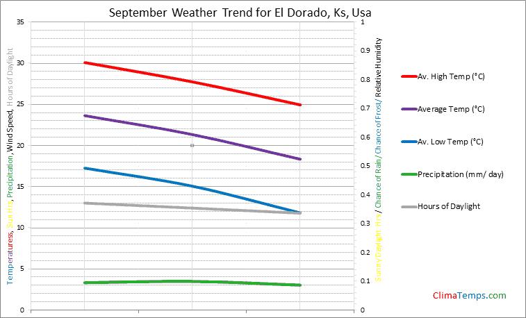 Graph of weather in El Dorado, Ks in September