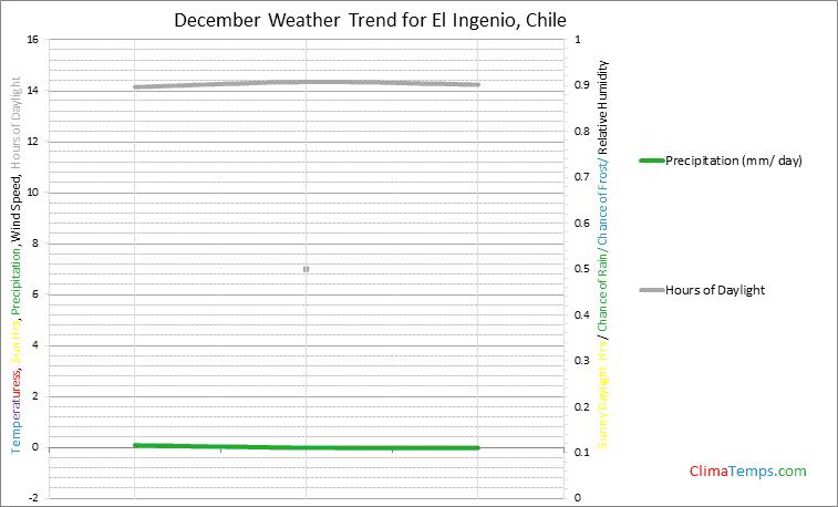 Graph of weather in El Ingenio in December