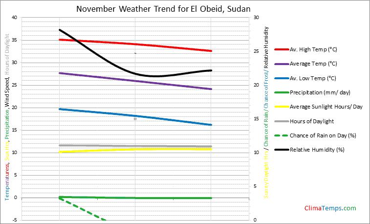 Graph of weather in El Obeid in November