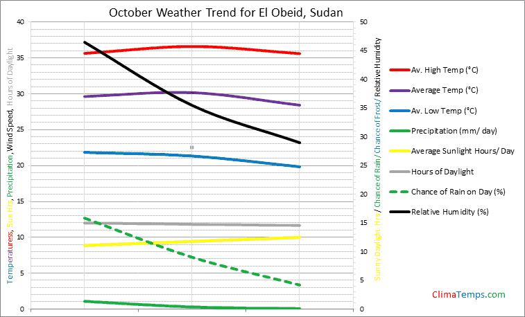 Graph of weather in El Obeid in October