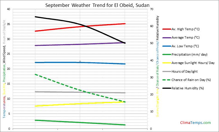 Graph of weather in El Obeid in September