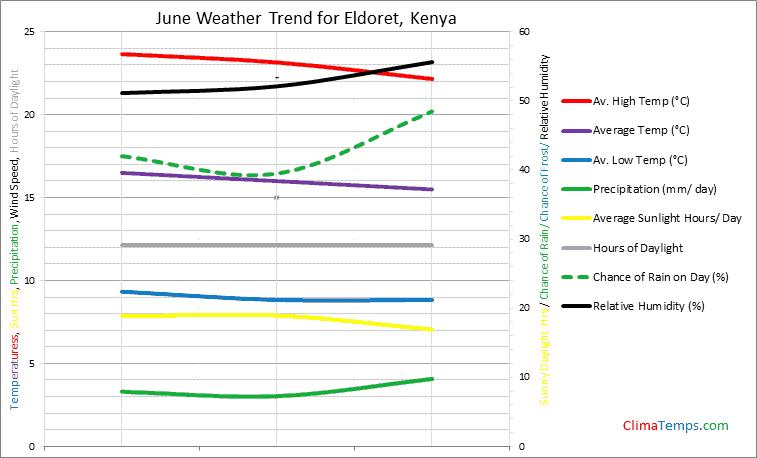 Graph of weather in Eldoret in June