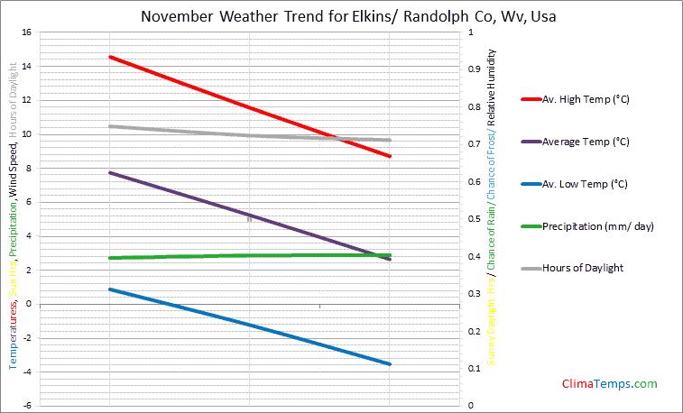 Graph of weather in Elkins/ Randolph Co, Wv in November
