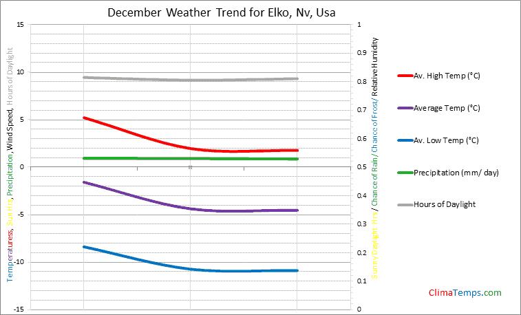 Graph of weather in Elko, Nv in December