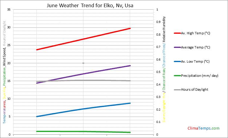Graph of weather in Elko, Nv in June