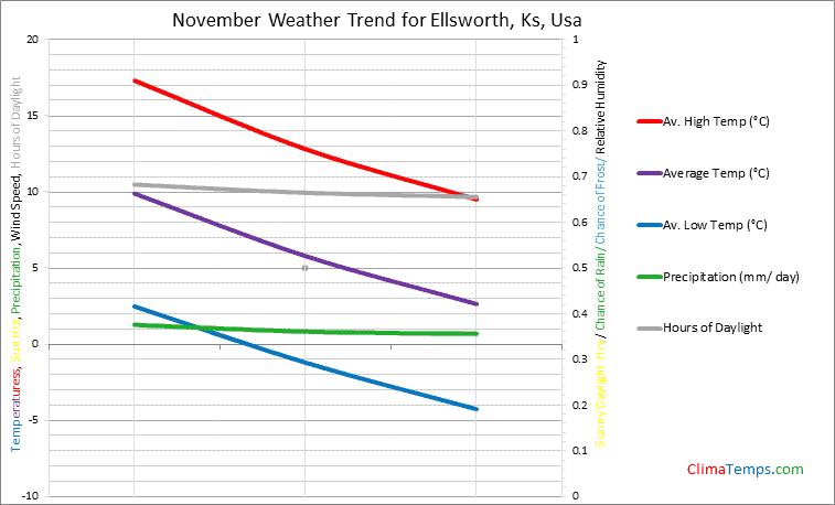 Graph of weather in Ellsworth, Ks in November