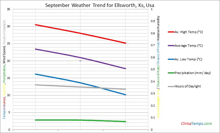 Graph of weather in Ellsworth, Ks in September