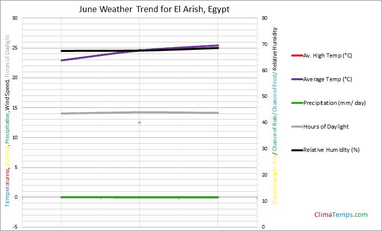 Graph of weather in El Arish in June