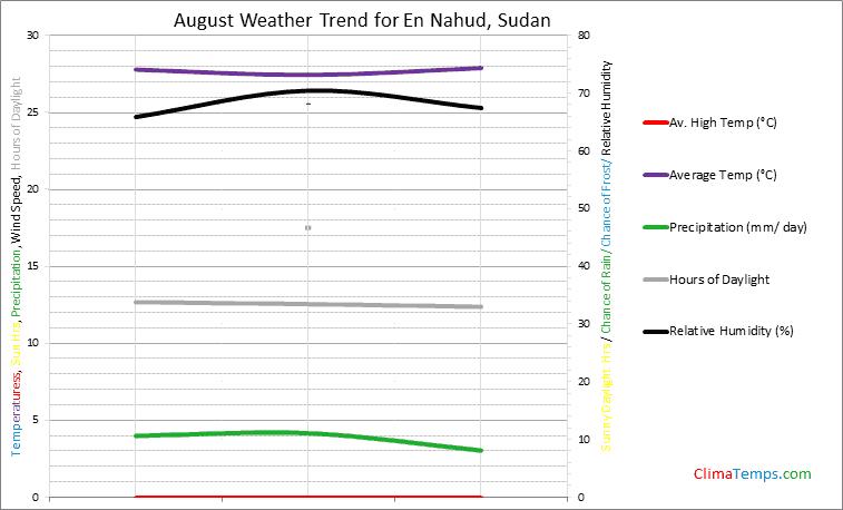 Graph of weather in En Nahud in August