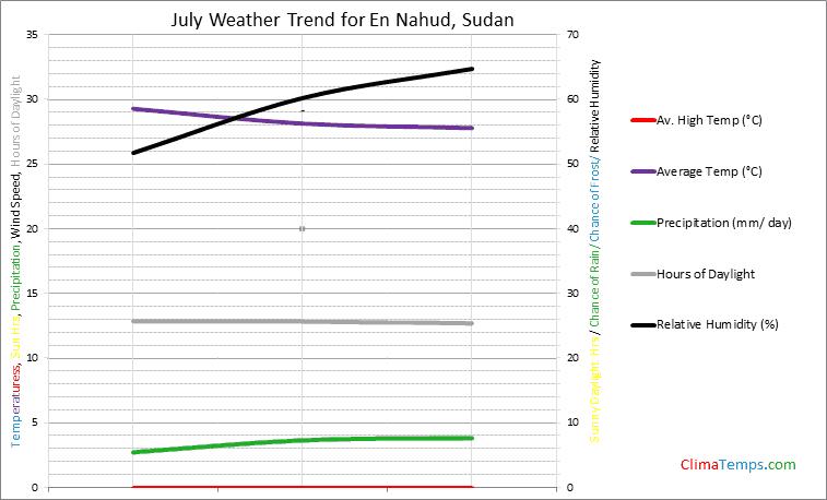 Graph of weather in En Nahud in July