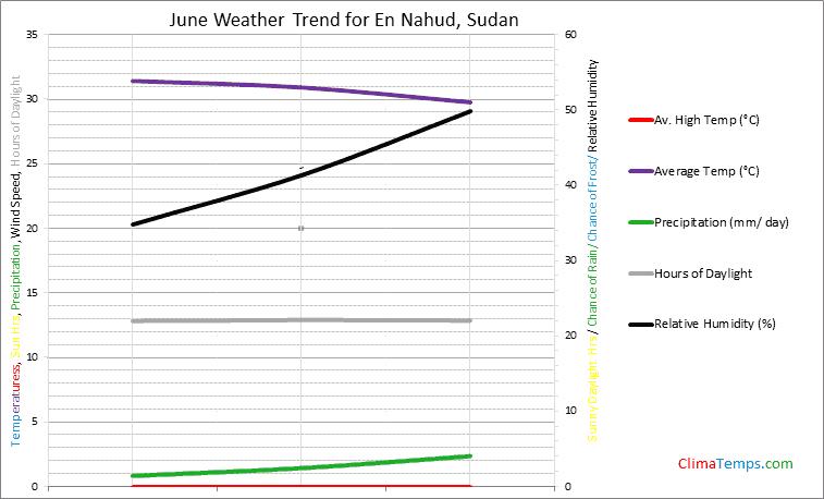 Graph of weather in En Nahud in June