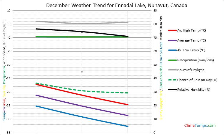 Graph of weather in Ennadai Lake, Nunavut in December