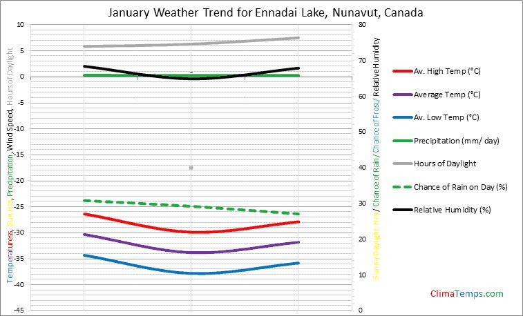 Graph of weather in Ennadai Lake, Nunavut in January