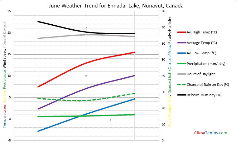 Graph of weather in Ennadai Lake, Nunavut in June