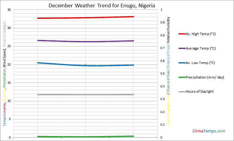 Graph of weather in Enugu in December