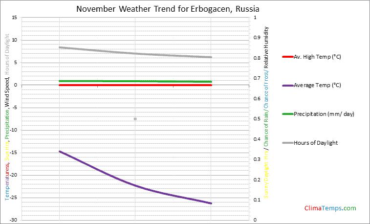 Graph of weather in Erbogacen in November