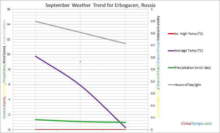 Graph of weather in Erbogacen in September
