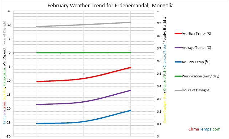 Graph of weather in Erdenemandal in February