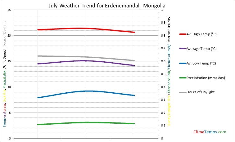 Graph of weather in Erdenemandal in July