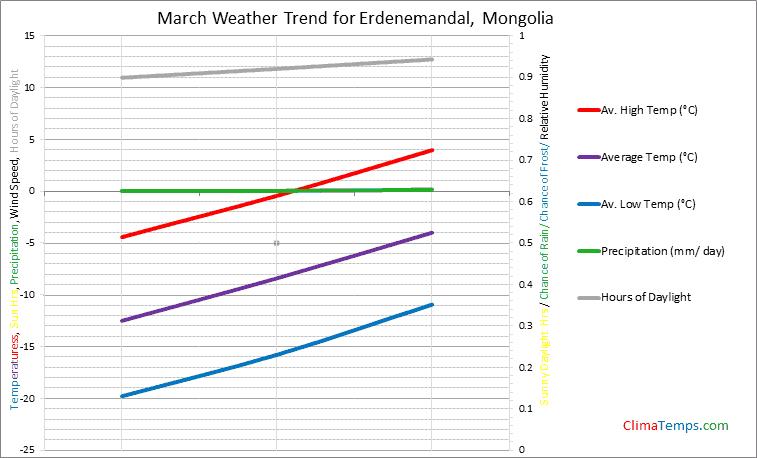 Graph of weather in Erdenemandal in March