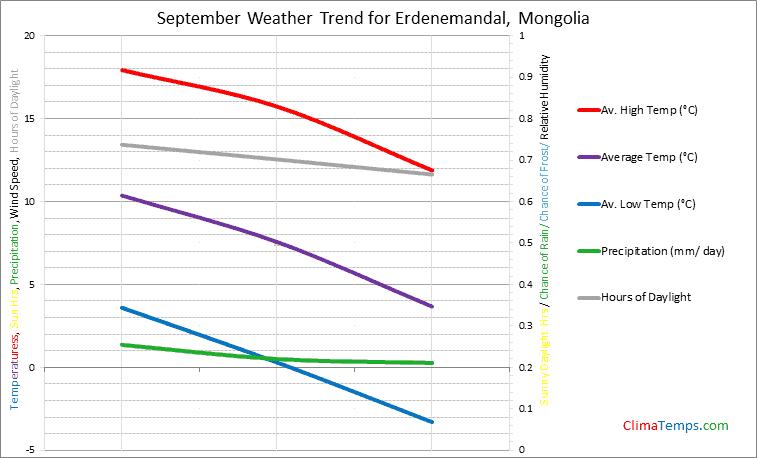 Graph of weather in Erdenemandal in September