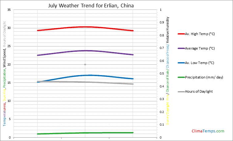 Graph of weather in Erlian in July