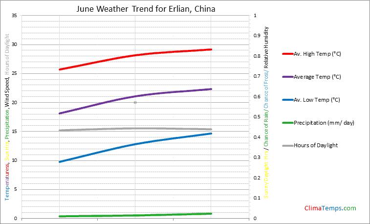 Graph of weather in Erlian in June
