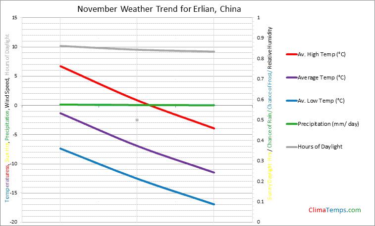 Graph of weather in Erlian in November