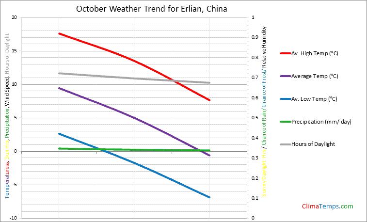 Graph of weather in Erlian in October