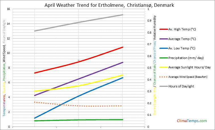 Graph of weather in Ertholmene, Christiansø in April