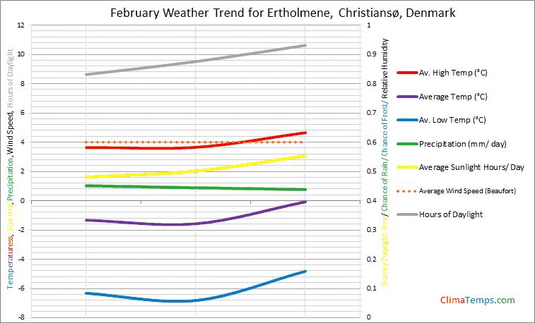 Graph of weather in Ertholmene, Christiansø in February