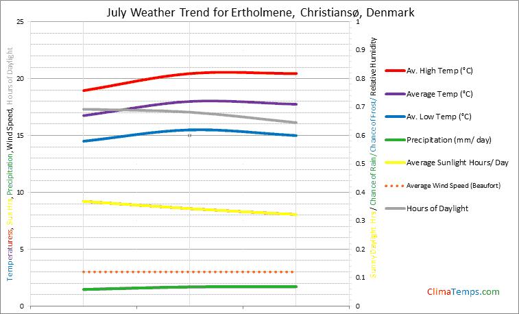 Graph of weather in Ertholmene, Christiansø in July