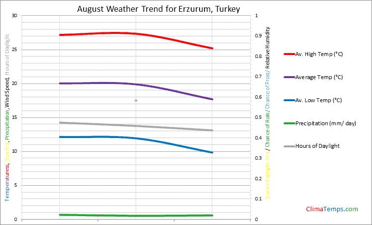 Graph of weather in Erzurum in August