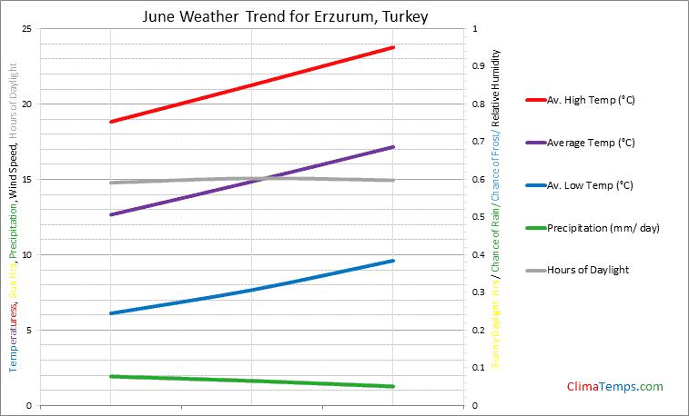 Graph of weather in Erzurum in June
