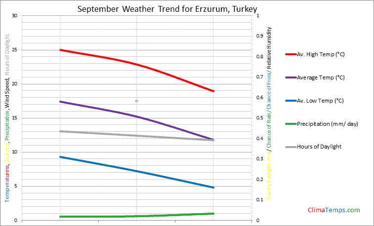 Graph of weather in Erzurum in September