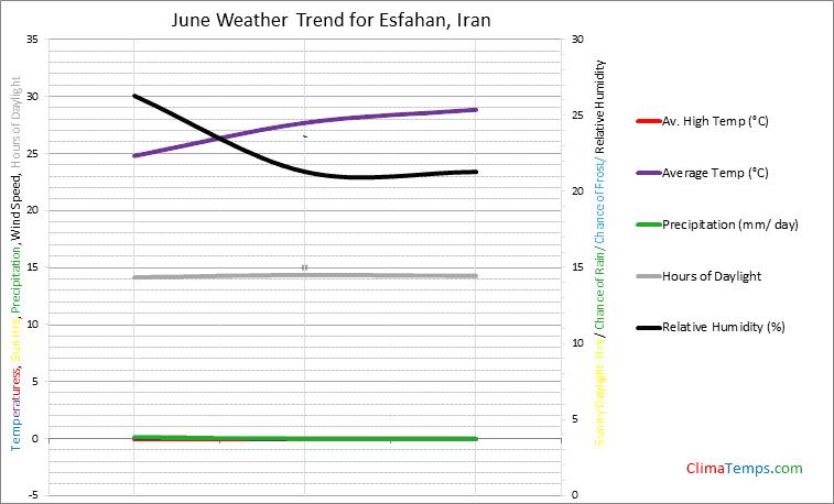 Graph of weather in Esfahan in June