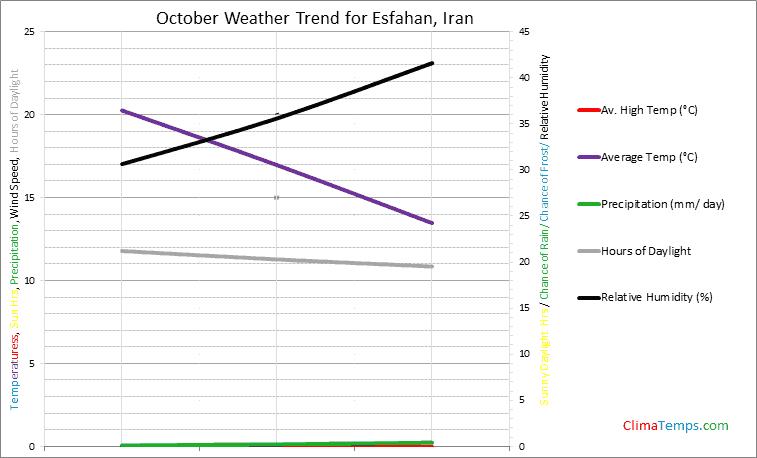 Graph of weather in Esfahan in October