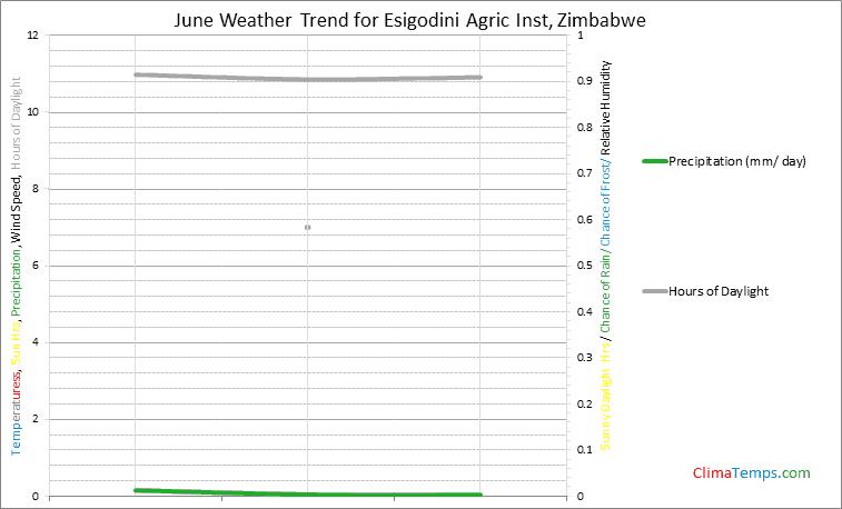 Graph of weather in Esigodini Agric Inst in June