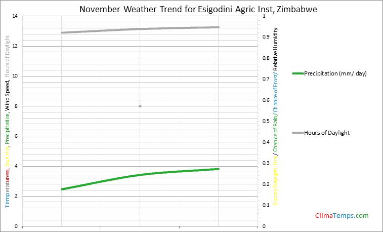 Graph of weather in Esigodini Agric Inst in November