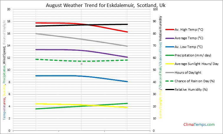 Graph of weather in Eskdalemuir, Scotland in August