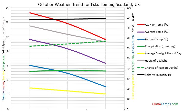 Graph of weather in Eskdalemuir, Scotland in October