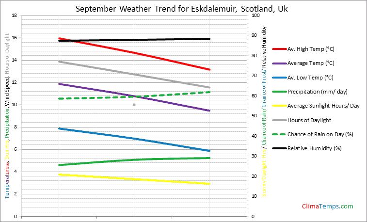 Graph of weather in Eskdalemuir, Scotland in September