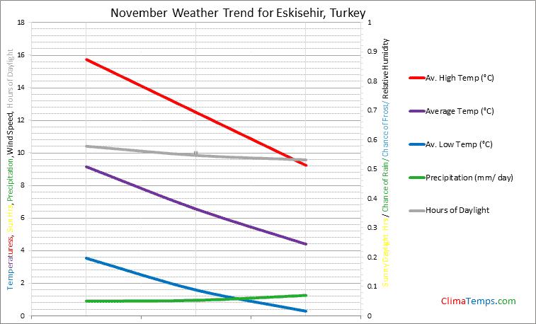 Graph of weather in Eskisehir in November