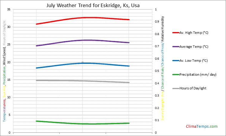 Graph of weather in Eskridge, Ks in July