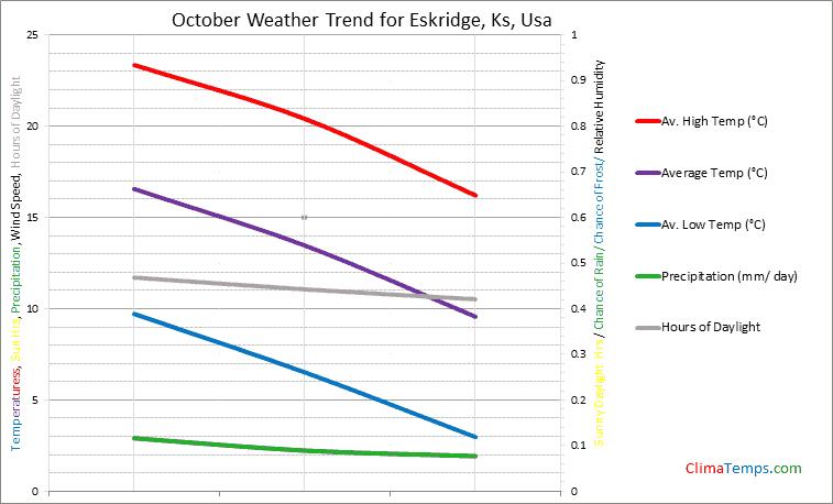 Graph of weather in Eskridge, Ks in October