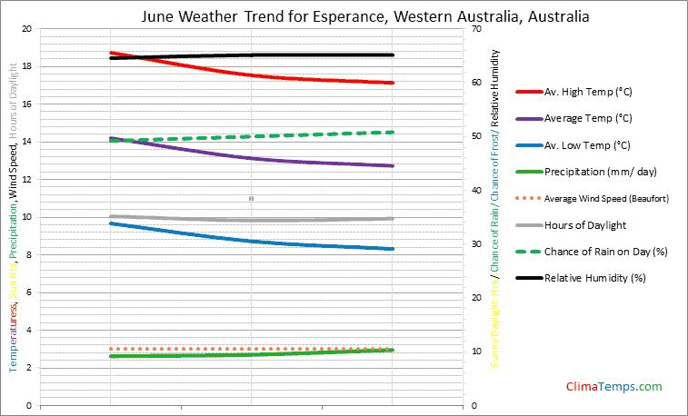 Graph of weather in Esperance, Western Australia in June