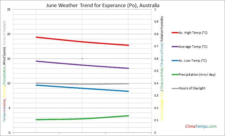 Graph of weather in Esperance (Po) in June