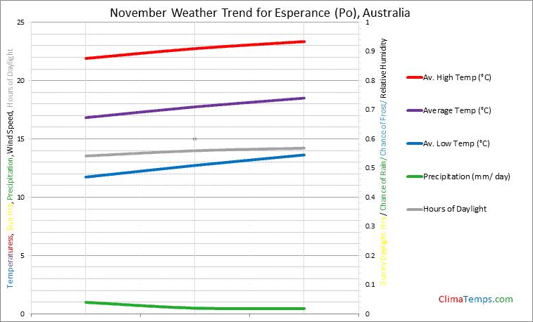 Graph of weather in Esperance (Po) in November