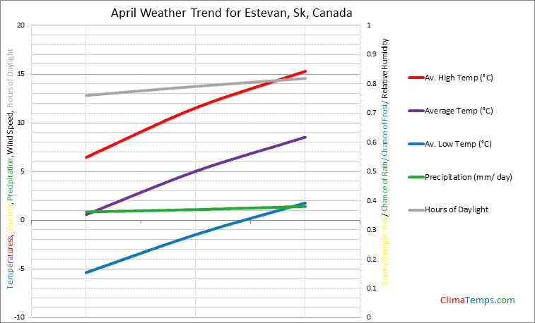 Graph of weather in Estevan, Sk in April