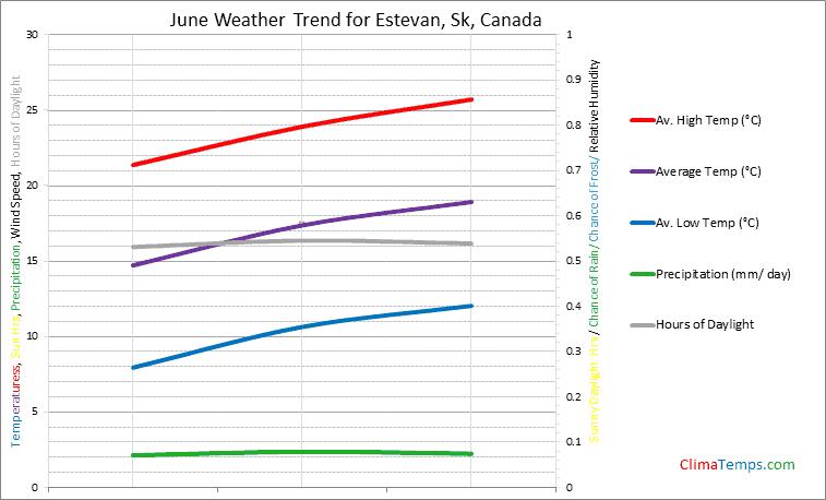 Graph of weather in Estevan, Sk in June